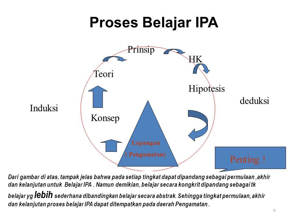 Proses Belajar IPA 9 deduksi Induksi Lapangan ( Pengamatan) Konsep Teori Prinsip HK Hipotesis Dari gambar di atas, tampak jelas bahwa pada setiap tingkat dapat dipandang sebagai permulaan,akhir dan kelanjutan untuk Belajar IPA.