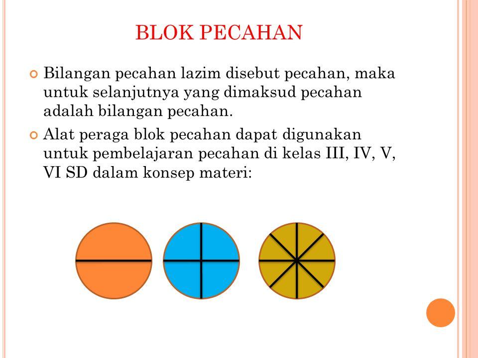 BLOK PECAHAN Bilangan pecahan lazim disebut pecahan, maka untuk selanjutnya yang dimaksud pecahan adalah bilangan pecahan. Alat peraga blok pecahan da