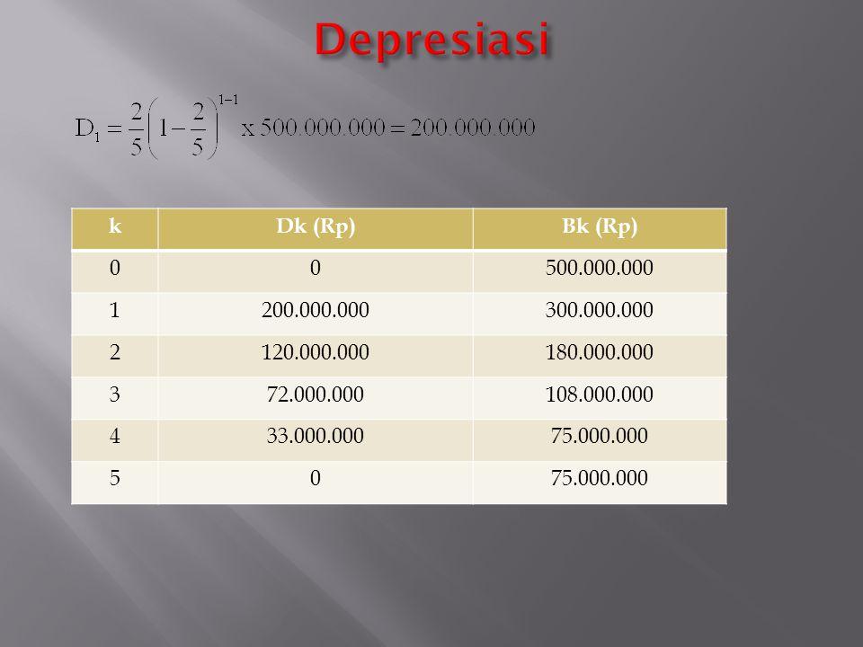 kDk (Rp)Bk (Rp) 00500.000.000 1200.000.000300.000.000 2120.000.000180.000.000 372.000.000108.000.000 433.000.00075.000.000 50
