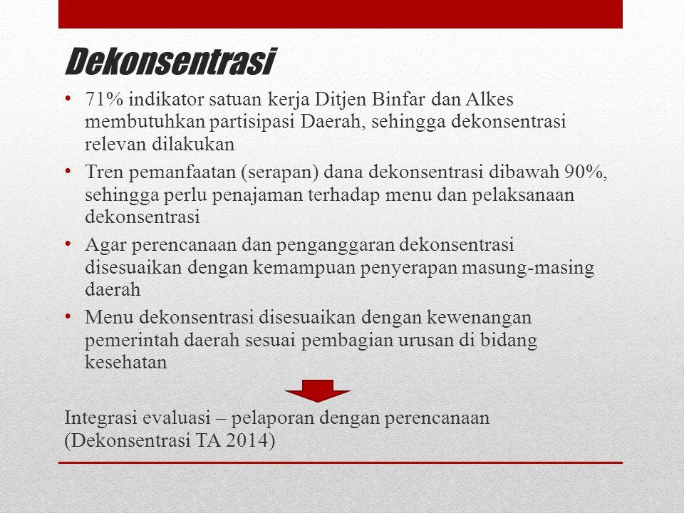 Dekonsentrasi 71% indikator satuan kerja Ditjen Binfar dan Alkes membutuhkan partisipasi Daerah, sehingga dekonsentrasi relevan dilakukan Tren pemanfa