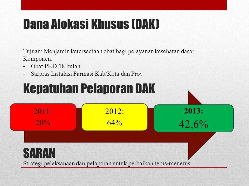 Dana Alokasi Khusus (DAK) 2011: 20% 2012: 64% 2013: 42,6% Tujuan: Menjamin ketersediaan obat bagi pelayanan kesehatan dasar Komponen: -Obat PKD 18 bul