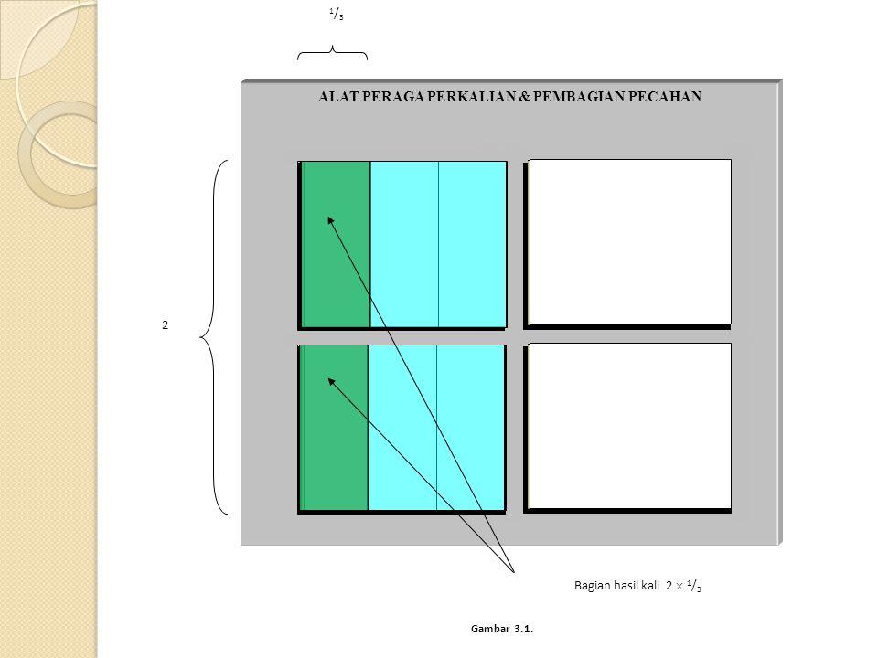 1/31/3 ALAT PERAGA PERKALIAN & PEMBAGIAN PECAHAN 2 Bagian hasil kali 2  1 / 3 Gambar 3.1.
