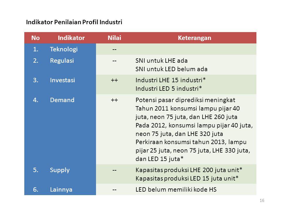 16 Indikator Penilaian Profil Industri NoIndikatorNilaiKeterangan 1.Teknologi-- 2.Regulasi--SNI untuk LHE ada SNI untuk LED belum ada 3.Investasi++Industri LHE 15 industri* Industri LED 5 industri* 4.Demand++Potensi pasar diprediksi meningkat Tahun 2011 konsumsi lampu pijar 40 juta, neon 75 juta, dan LHE 260 juta Pada 2012, konsumsi lampu pijar 40 juta, neon 75 juta, dan LHE 320 juta Perkiraan konsumsi tahun 2013, lampu pijar 25 juta, neon 75 juta, LHE 330 juta, dan LED 15 juta* 5.Supply--Kapasitas produksi LHE 200 juta unit* Kapasitas produksi LED 15 juta unit* 6.Lainnya--LED belum memiliki kode HS