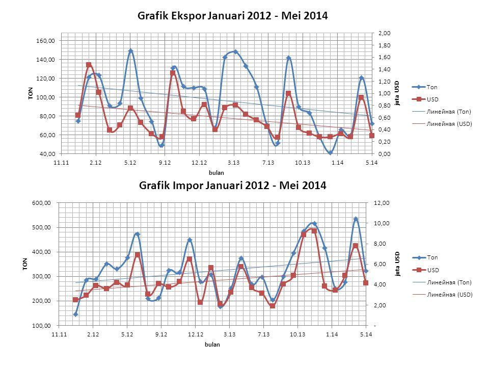 Grafik Ekspor Januari 2012 - Mei 2014 Grafik Impor Januari 2012 - Mei 2014