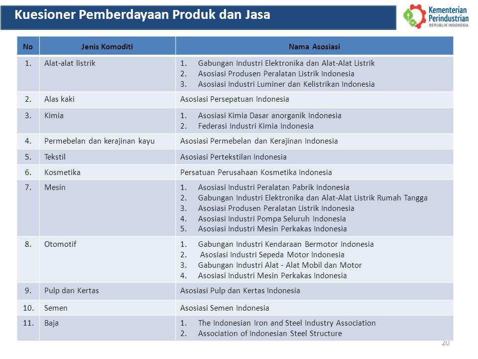 20 Kuesioner Pemberdayaan Produk dan Jasa NoJenis KomoditiNama Asosiasi 1.Alat-alat listrik1.Gabungan Industri Elektronika dan Alat-Alat Listrik 2.Asosiasi Produsen Peralatan Listrik Indonesia 3.Asosiasi Industri Luminer dan Kelistrikan Indonesia 2.Alas kakiAsosiasi Persepatuan Indonesia 3.Kimia1.Asosiasi Kimia Dasar anorganik Indonesia 2.Federasi Industri Kimia Indonesia 4.Permebelan dan kerajinan kayuAsosiasi Permebelan dan Kerajinan Indonesia 5.TekstilAsosiasi Pertekstilan Indonesia 6.KosmetikaPersatuan Perusahaan Kosmetika Indonesia 7.Mesin1.Asosiasi Industri Peralatan Pabrik Indonesia 2.Gabungan Industri Elektronika dan Alat-Alat Listrik Rumah Tangga 3.Asosiasi Produsen Peralatan Listrik Indonesia 4.Asosiasi Industri Pompa Seluruh Indonesia 5.Asosiasi Industri Mesin Perkakas Indonesia 8.Otomotif1.Gabungan Industri Kendaraan Bermotor Indonesia 2.