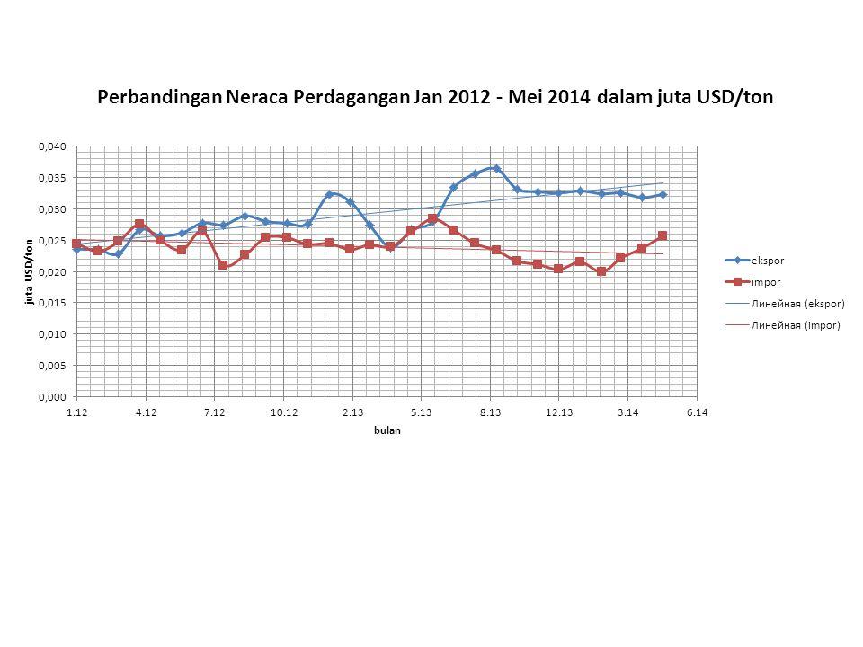 Perbandingan Neraca Perdagangan Jan 2012 - Mei 2014 dalam juta USD/ton