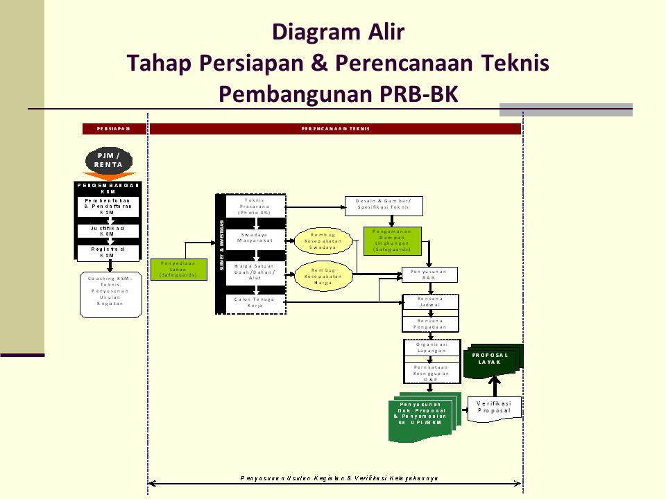 2.Tahap Pelaksanaan Pembangunan PRB-BK a.