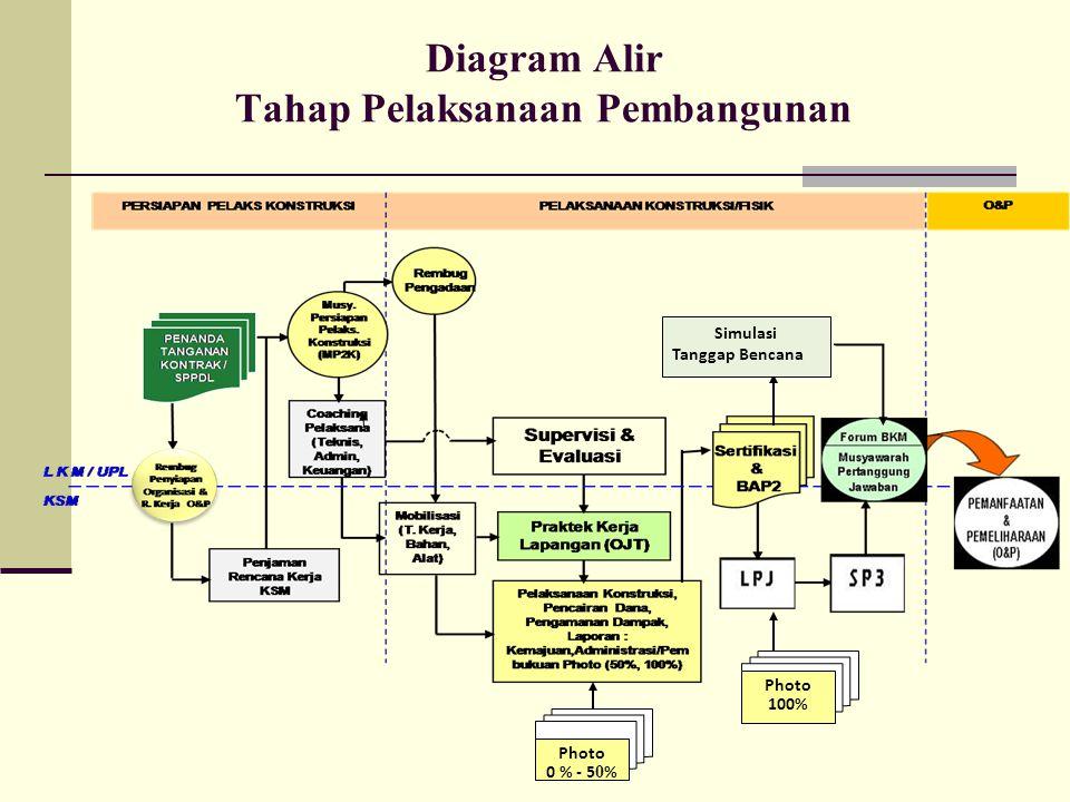 Diagram Alir Tahap Pelaksanaan Pembangunan Photo 100% Photo 0 % - 5 0 % Simulasi Tanggap Bencana