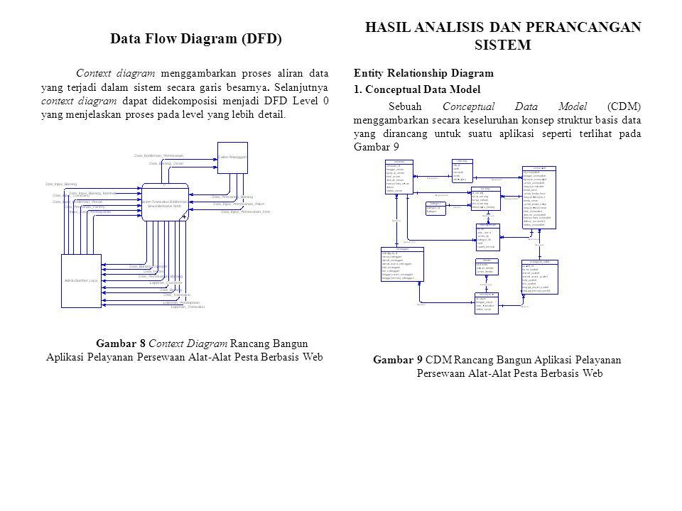 HASIL ANALISIS DAN PERANCANGAN SISTEM Context diagram menggambarkan proses aliran data yang terjadi dalam sistem secara garis besarnya.