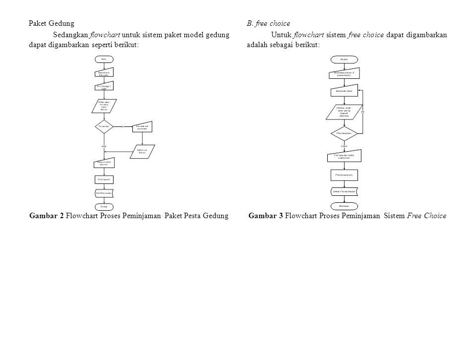 Paket Gedung Sedangkan flowchart untuk sistem paket model gedung dapat digambarkan seperti berikut: Gambar 2 Flowchart Proses Peminjaman Paket Pesta Gedung B.