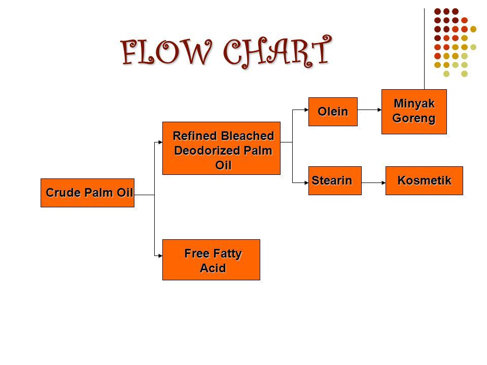 FLOW CHART Crude Palm Oil Refined Bleached Deodorized Palm Oil Free Fatty Acid Olein Stearin Minyak Goreng Kosmetik