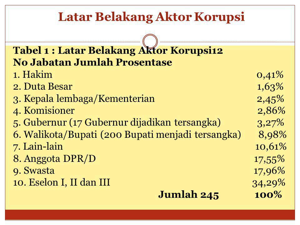 Latar Belakang Aktor Korupsi Tabel 1 : Latar Belakang Aktor Korupsi12 No Jabatan Jumlah Prosentase 1. Hakim 0,41% 2. Duta Besar 1,63% 3. Kepala lembag