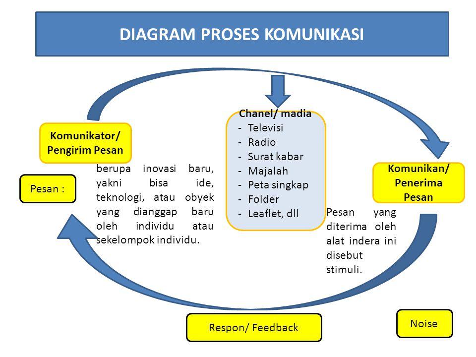 DIAGRAM PROSES KOMUNIKASI Komunikator/ Pengirim Pesan Komunikan/ Penerima Pesan Chanel/ madia -Televisi -Radio -Surat kabar -Majalah -Peta singkap -Fo