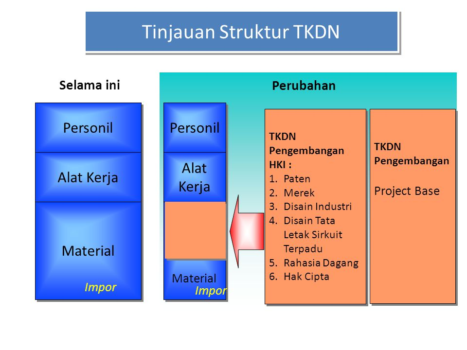 Tinjauan Struktur TKDN Personil Alat Kerja Material TKDN Pengembangan HKI : 1.Paten 2.Merek 3.Disain Industri 4.Disain Tata Letak Sirkuit Terpadu 5.Ra