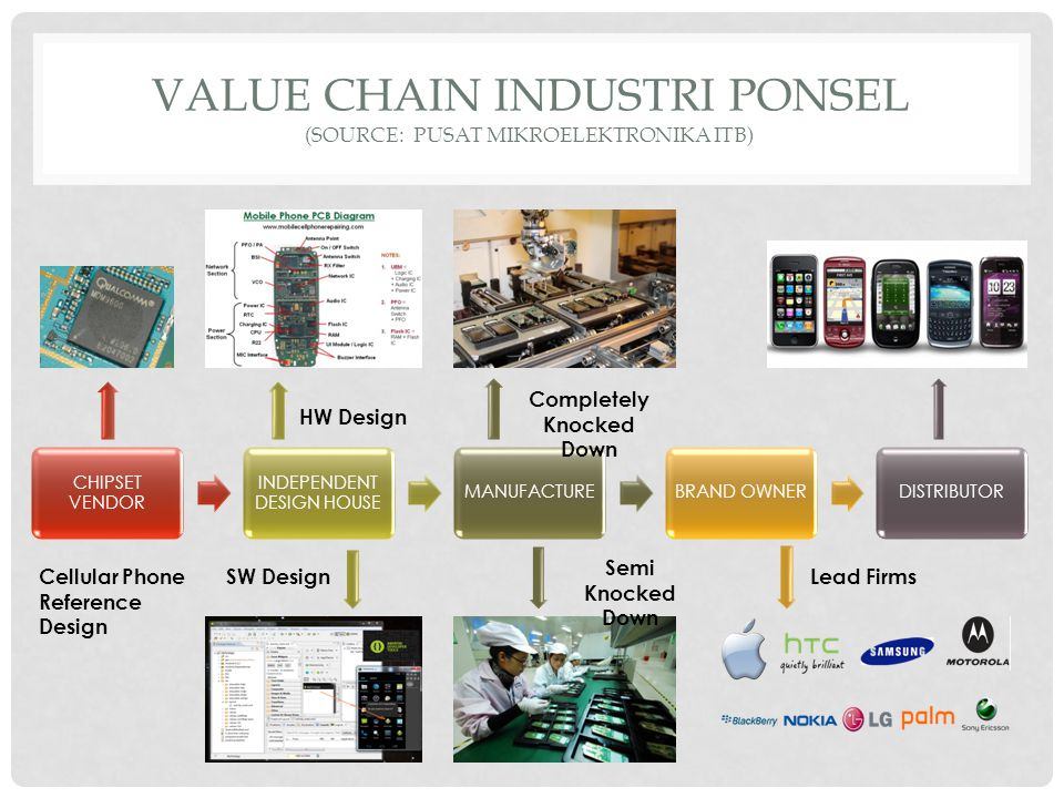 VALUE CHAIN INDUSTRI PONSEL (SOURCE: PUSAT MIKROELEKTRONIKA ITB) HW Design SW Design Cellular Phone Reference Design Completely Knocked Down Semi Knocked Down Lead Firms