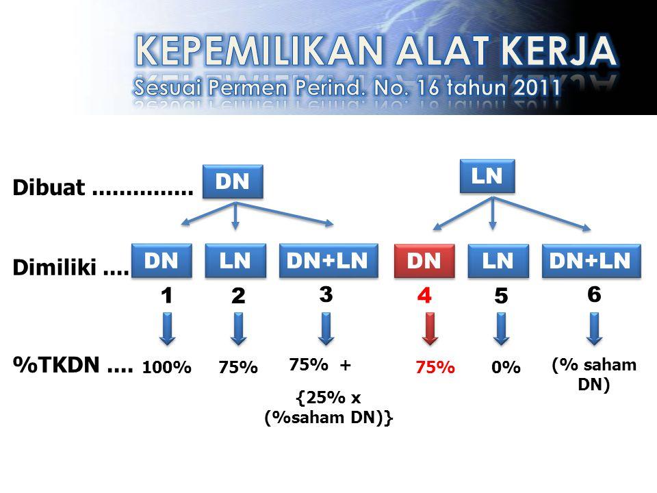DN LN Dimiliki.... Dibuat............... LN DN DN+LN LN DN DN+LN %TKDN.... 100%75% {25% x (%saham DN)} 75%0% (% saham DN) 1 2 3 4 5 6 75% +