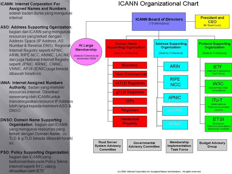 LACNIC AfriNIC ICANN: Internet Corporation For Assigned Names and Numbers adalah badan dunia yang mengurusi internet. ASO: Address Supporting Oganizat