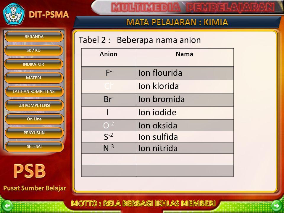 BERANDA SK / KD INDIKATOR MATERI On Line PENYUSUN SELESAI LATIHAN KOMPETENSI UJI KOMPETENSI Tabel 1 : Beberapa nama kation KationNamaKationNama H+H+ I
