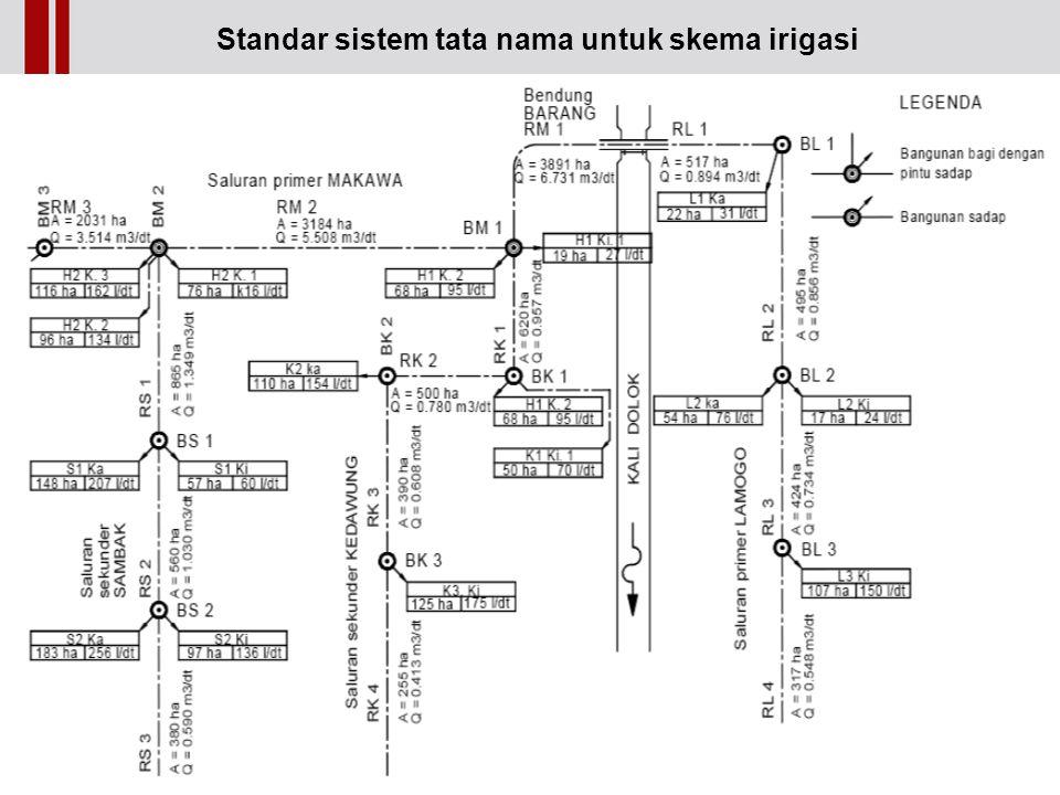Standar sistem tata nama untuk skema irigasi