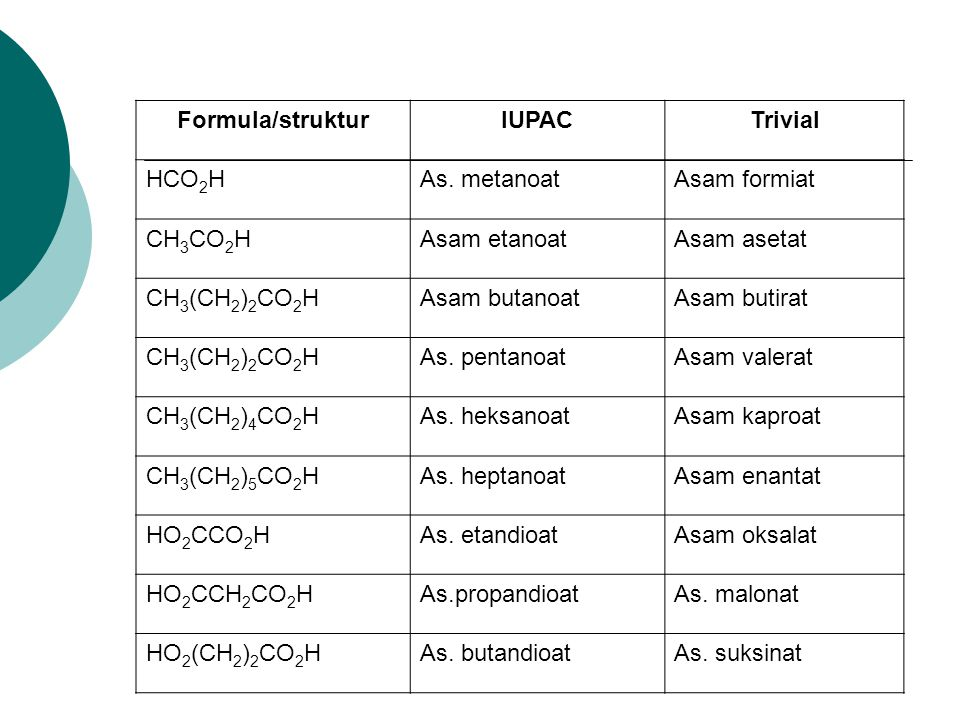 Formula/strukturIUPACTrivial HCO 2 HAs. metanoatAsam formiat CH 3 CO 2 HAsam etanoatAsam asetat CH 3 (CH 2 ) 2 CO 2 HAsam butanoatAsam butirat CH 3 (C