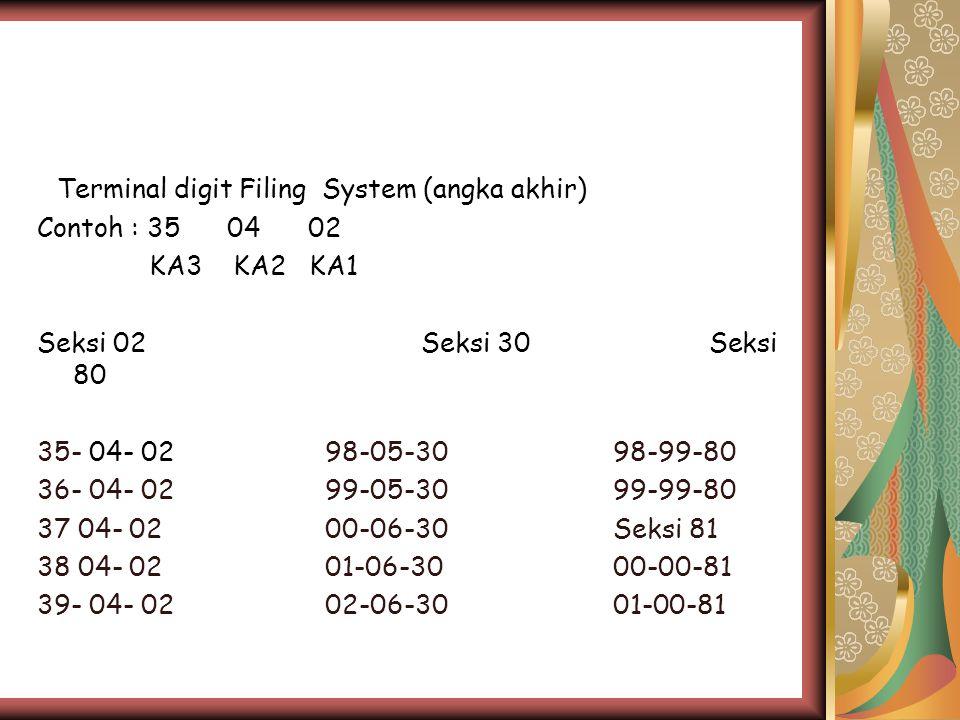 Terminal digit Filing System (angka akhir) Contoh : 35 04 02 KA3 KA2 KA1 Seksi 02Seksi 30 Seksi 80 35- 04- 0298-05-3098-99-80 36- 04- 0299-05-3099-99-80 37 04- 0200-06-30 Seksi 81 38 04- 0201-06-3000-00-81 39- 04- 0202-06-3001-00-81