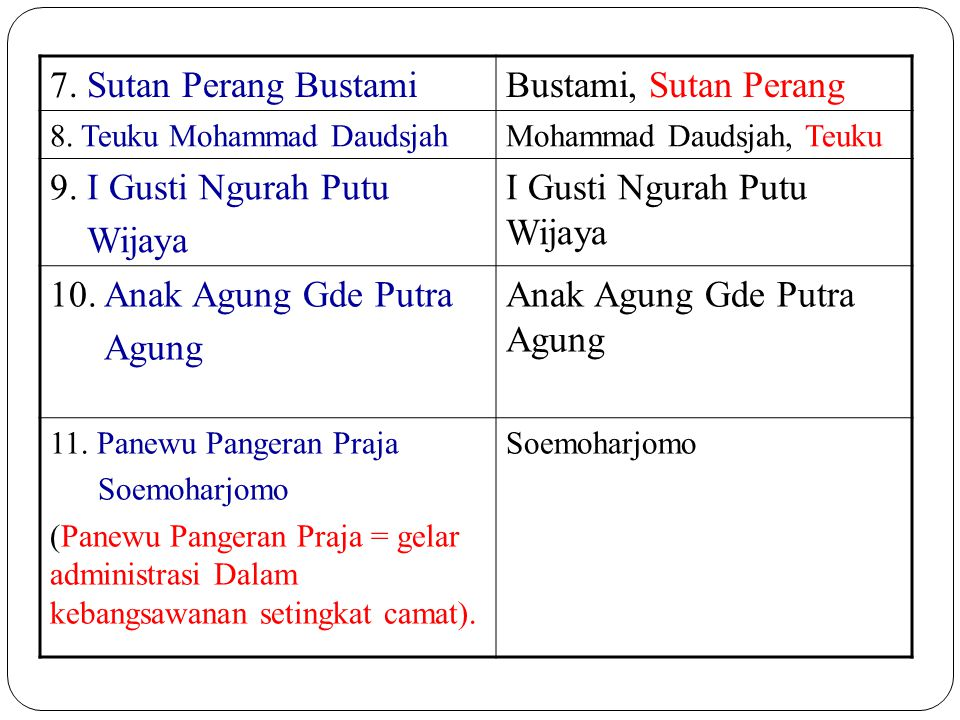7. Sutan Perang BustamiBustami, Sutan Perang 8. Teuku Mohammad DaudsjahMohammad Daudsjah, Teuku 9. I Gusti Ngurah Putu Wijaya I Gusti Ngurah Putu Wija