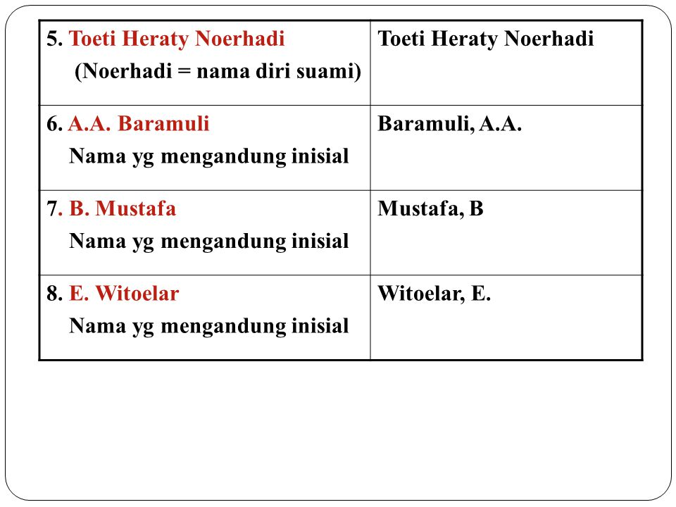5. Toeti Heraty Noerhadi (Noerhadi = nama diri suami) Toeti Heraty Noerhadi 6. A.A. Baramuli Nama yg mengandung inisial Baramuli, A.A. 7. B. Mustafa N