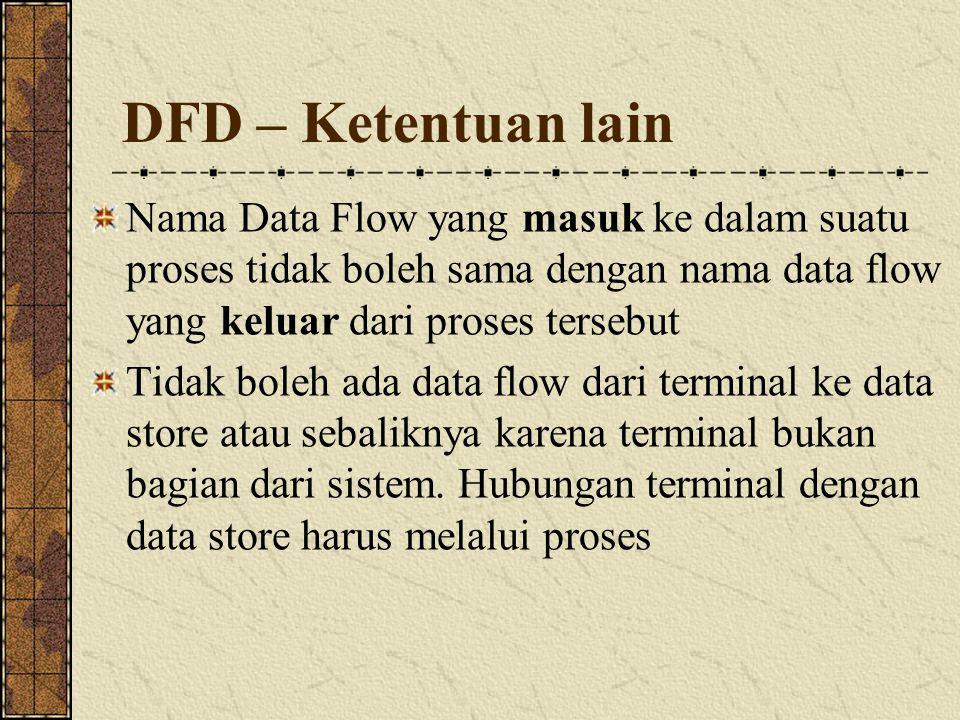 DFD – Ketentuan lain Nama Data Flow yang masuk ke dalam suatu proses tidak boleh sama dengan nama data flow yang keluar dari proses tersebut Tidak boleh ada data flow dari terminal ke data store atau sebaliknya karena terminal bukan bagian dari sistem.