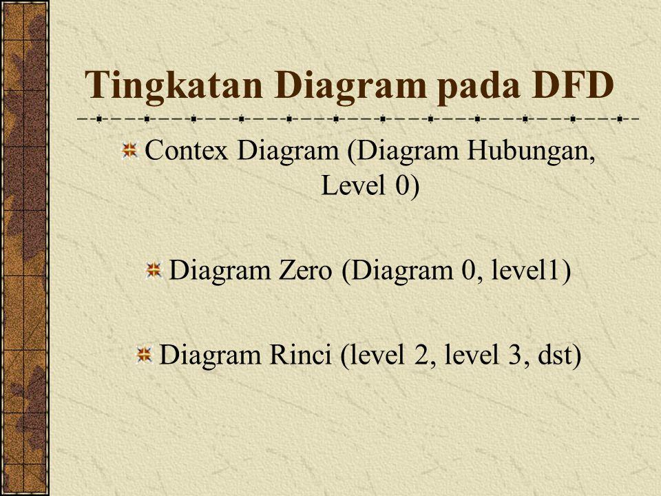 Tingkatan Diagram pada DFD Contex Diagram (Diagram Hubungan, Level 0) Diagram Zero (Diagram 0, level1) Diagram Rinci (level 2, level 3, dst)