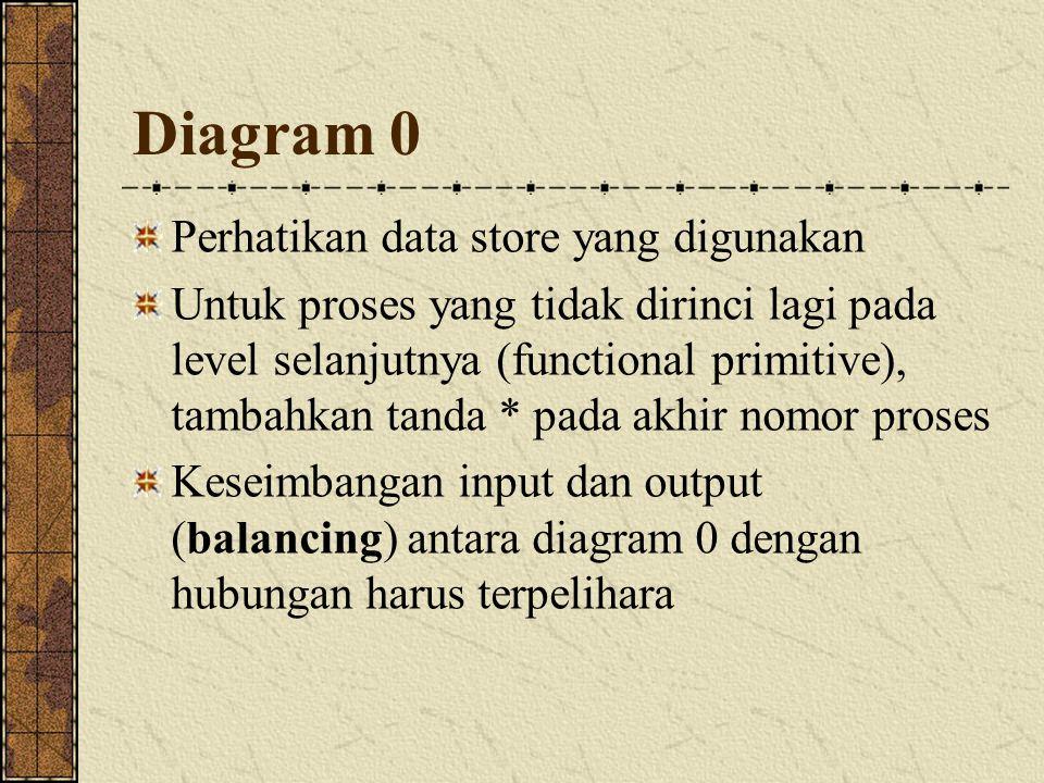 Diagram 0 Perhatikan data store yang digunakan Untuk proses yang tidak dirinci lagi pada level selanjutnya (functional primitive), tambahkan tanda * pada akhir nomor proses Keseimbangan input dan output (balancing) antara diagram 0 dengan hubungan harus terpelihara
