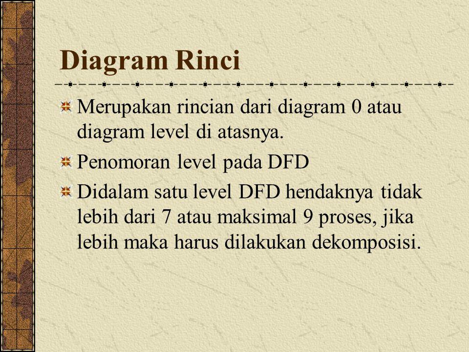 Diagram Rinci Merupakan rincian dari diagram 0 atau diagram level di atasnya. Penomoran level pada DFD Didalam satu level DFD hendaknya tidak lebih da