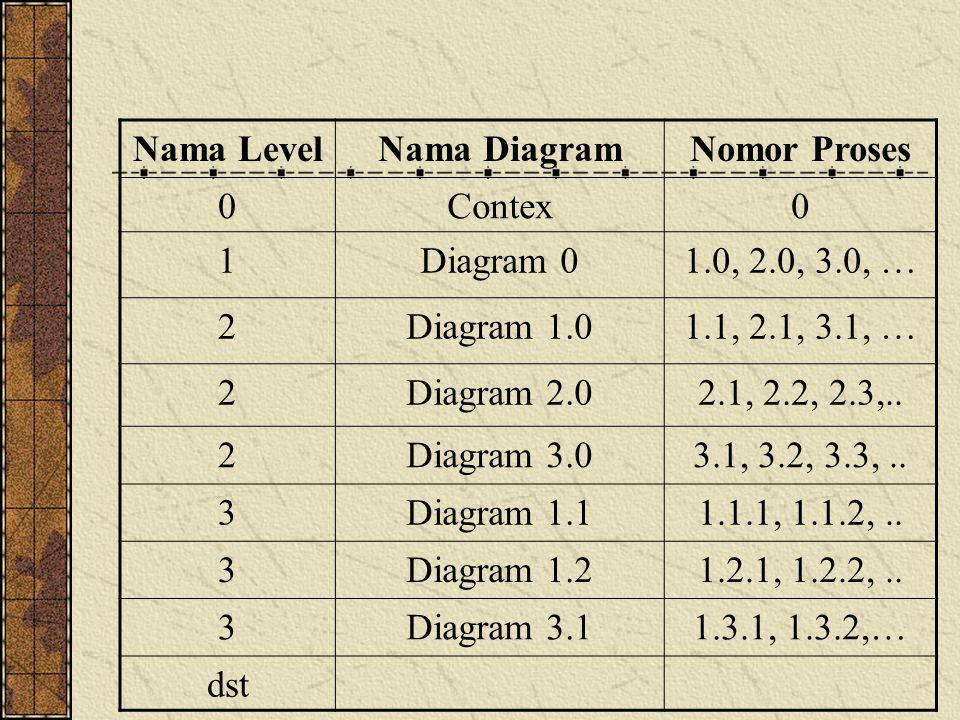 Nama LevelNama DiagramNomor Proses 0Contex0 1Diagram 01.0, 2.0, 3.0, … 2Diagram 1.01.1, 2.1, 3.1, … 2Diagram 2.02.1, 2.2, 2.3,.. 2Diagram 3.03.1, 3.2,