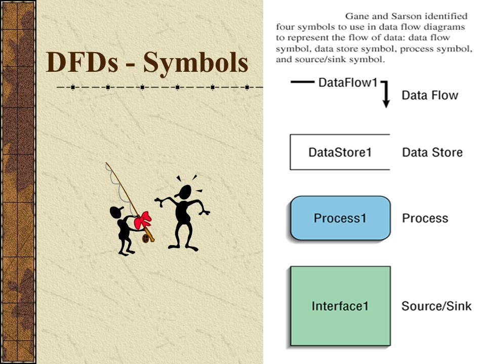 DFD – External Entity / Terminal Ialah entitas yang berada di luar sistem, yang memberikan data ke sistem (source) atau yang menerima data dari sistem (sink) Bila suatu sistem informasi dirancang untuk satu bagian (departemen),maka bagian lain yang masih terkait menjadi external entity