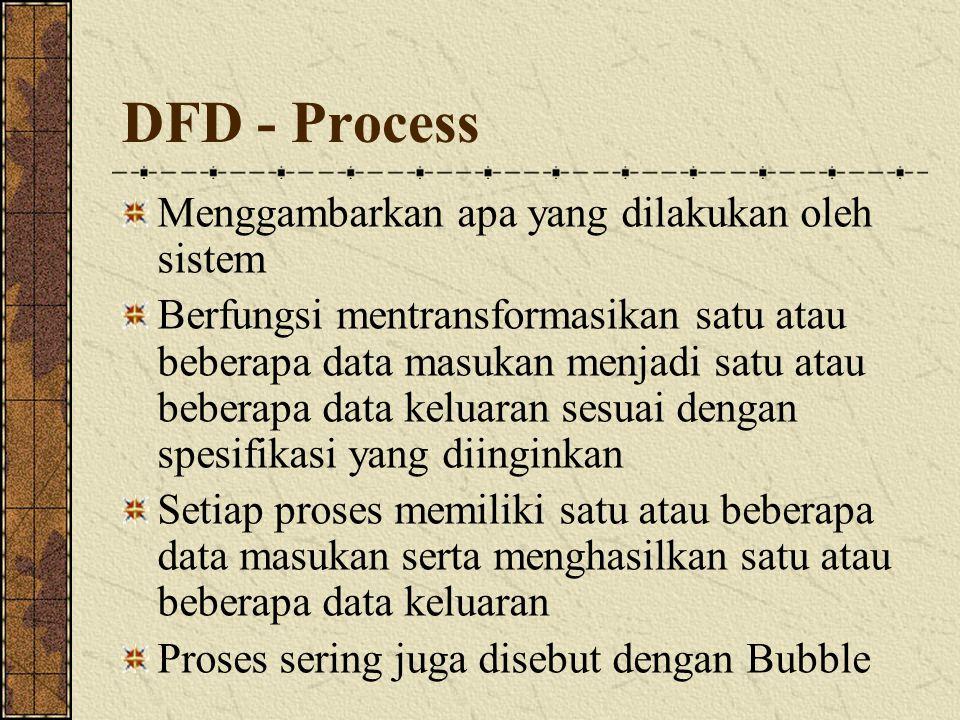 DFD – Data Flow invoice Menggambarkan aliran data dari suatu entity ke entity yang lainnya.