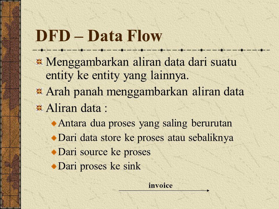 DFD – Data Flow invoice Menggambarkan aliran data dari suatu entity ke entity yang lainnya. Arah panah menggambarkan aliran data Aliran data : Antara