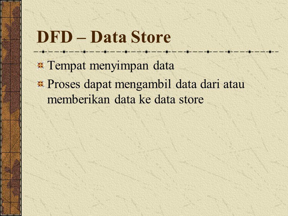 Contex Diagram Merupakan level yang tertinggi dari DFD yang menggambarkan seluruh input ke atau output dari sistem Memberikan gambaran tentang keseluruhan sistem Sistem dibatasi dengan boundary Hanya ada 1 proses Tidak boleh ada data store