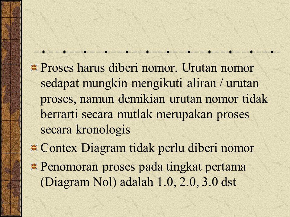Penomoran proses pada tingkat kedua dari proses 1.0 (rincian) adalah 1.1, 2.1, 3.1 dst