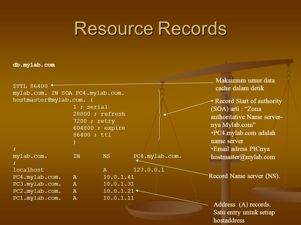 Resource Records Maksimum umur data cache dalam detik Record Start of authority (SOA) arti : Zona authoritative Name server- nya Mylab.com PC4.mylab.com adalah name server Email adress PICnya hostmaster@mylab.com Record Name server (NS).
