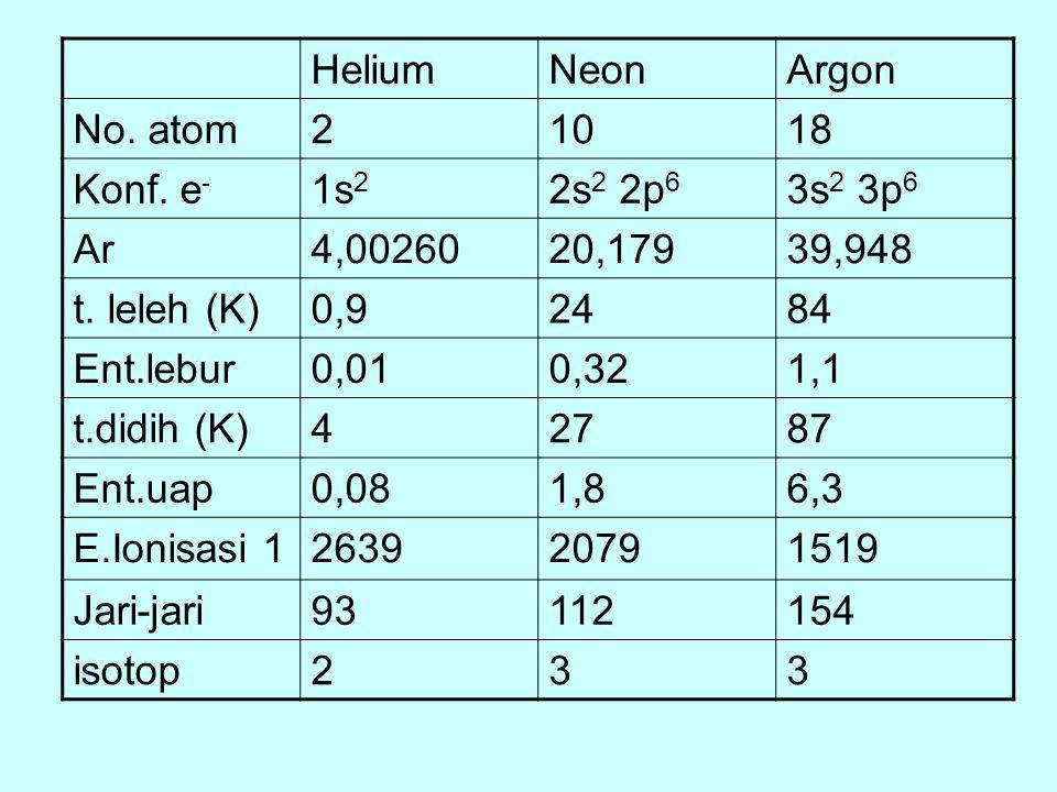 HeliumNeonArgon No. atom21018 Konf. e - 1s 2 2s 2 2p 6 3s 2 3p 6 Ar4,0026020,17939,948 t. leleh (K)0,92484 Ent.lebur0,010,321,1 t.didih (K)42787 Ent.u