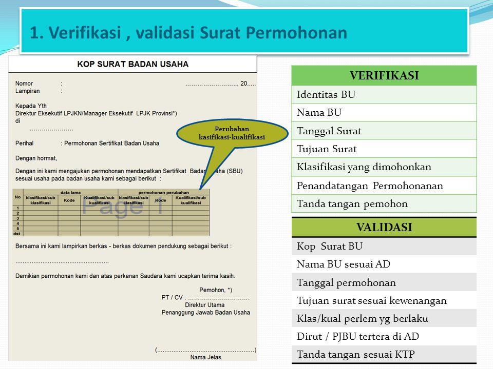 1. Verifikasi, validasi Surat Permohonan VERIFIKASI Identitas BU Nama BU Tanggal Surat Tujuan Surat Klasifikasi yang dimohonkan Penandatangan Permohon