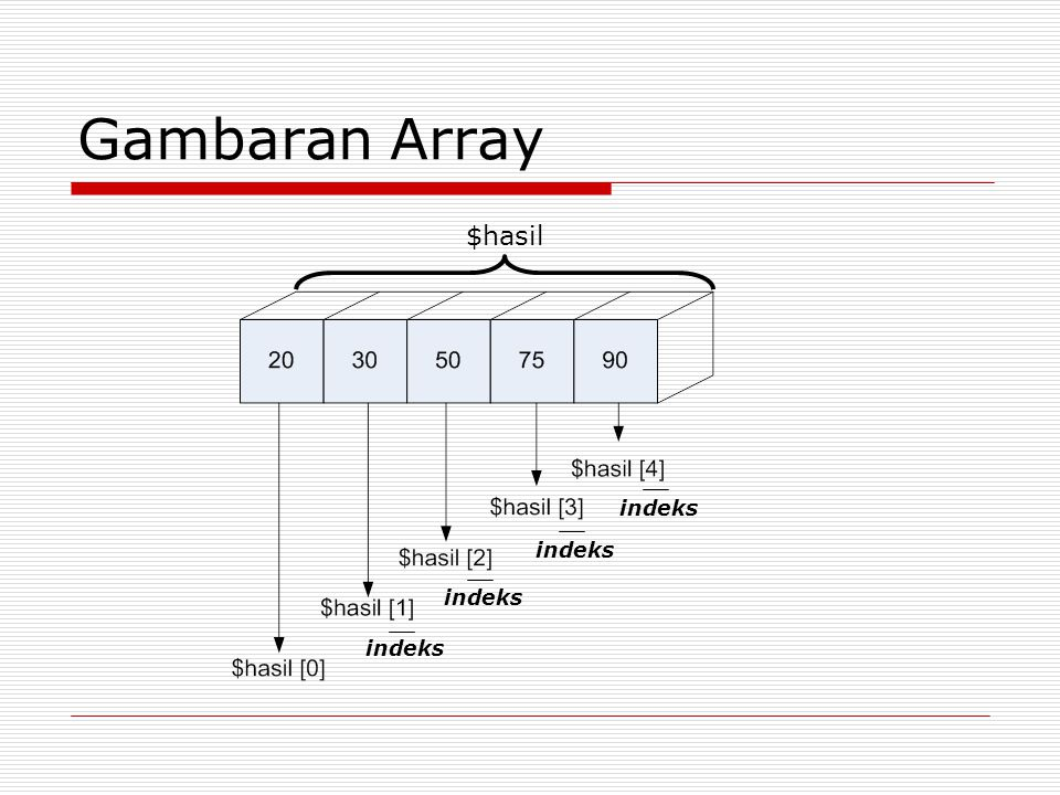 Gambaran Array $hasil indeks