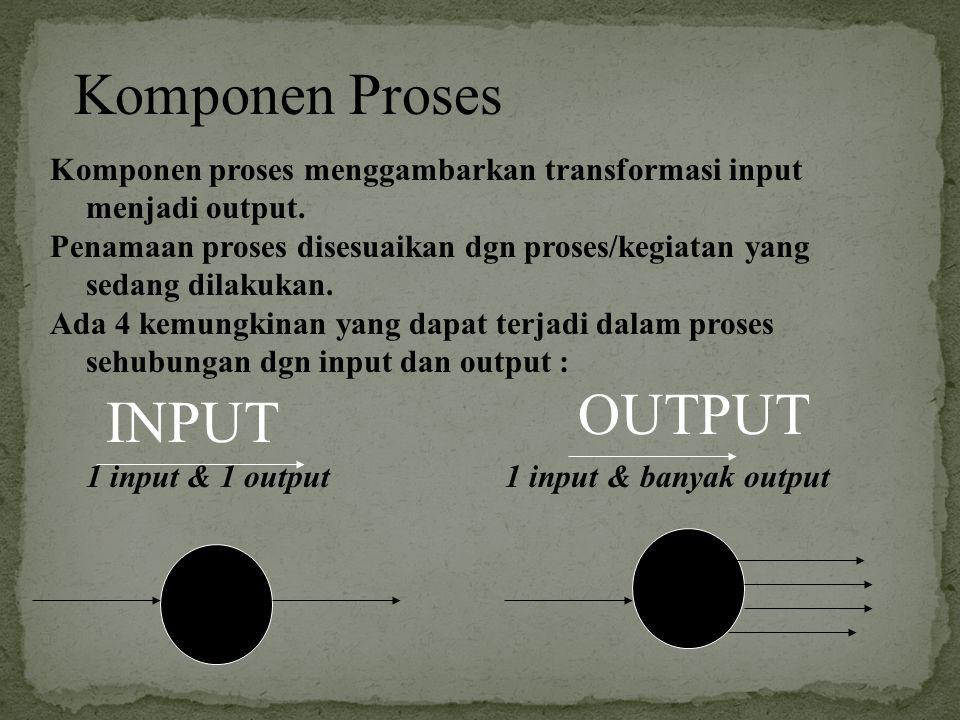 Komponen Proses INPUT OUTPUT Komponen proses menggambarkan transformasi input menjadi output. Penamaan proses disesuaikan dgn proses/kegiatan yang sed