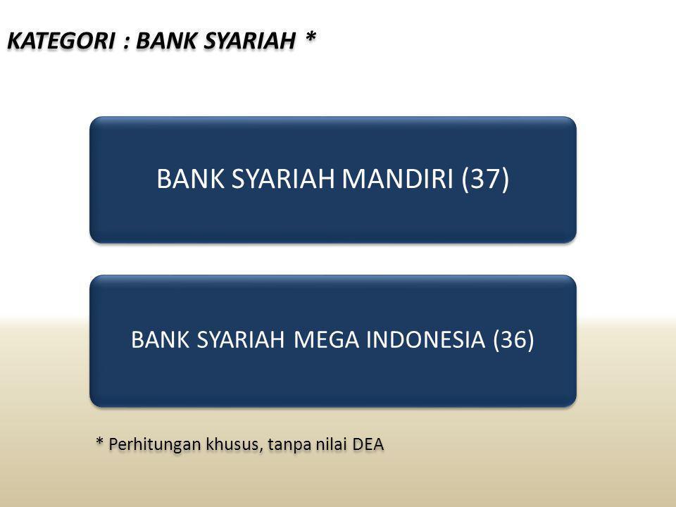 KATEGORI : BANK SYARIAH * BANK SYARIAH MANDIRI (37) BANK SYARIAH MEGA INDONESIA (36) * Perhitungan khusus, tanpa nilai DEA