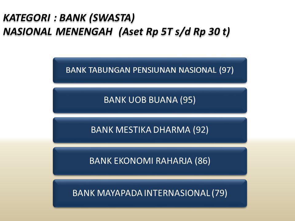 KATEGORI : BANK (SWASTA) NASIONAL MENENGAH (Aset Rp 5T s/d Rp 30 t) KATEGORI : BANK (SWASTA) NASIONAL MENENGAH (Aset Rp 5T s/d Rp 30 t) BANK TABUNGAN PENSIUNAN NASIONAL (97) BANK MESTIKA DHARMA (92) BANK UOB BUANA (95) BANK EKONOMI RAHARJA (86) BANK MAYAPADA INTERNASIONAL (79)