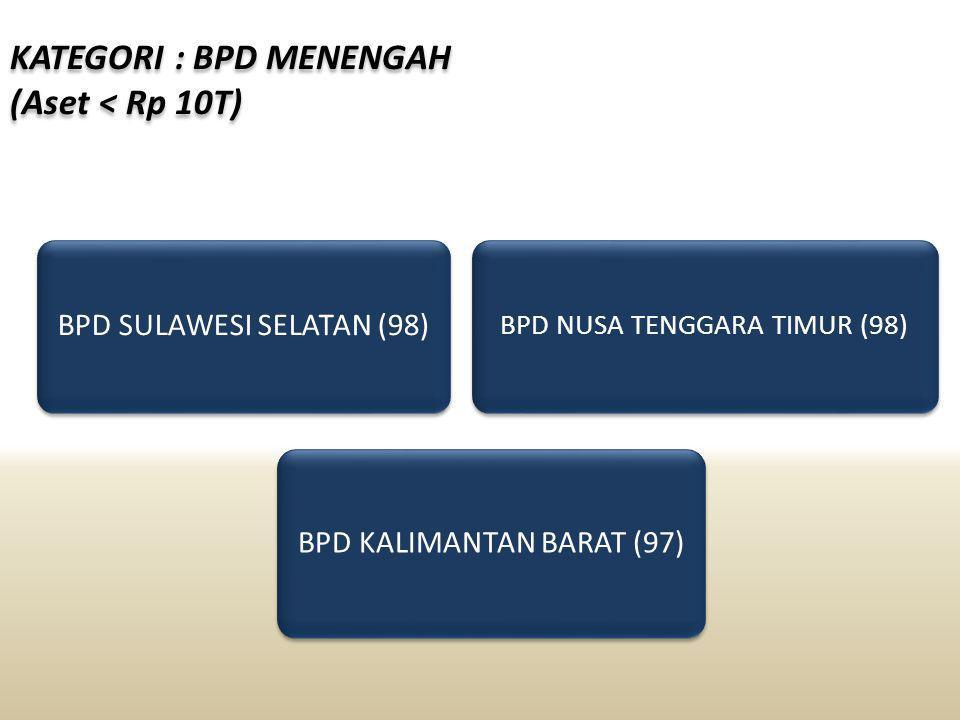 KATEGORI : BANK CAMPURAN BANK MAYBANK INDOCORP (99) BANK SUMITOMO MITSUI INDONESIA (94)