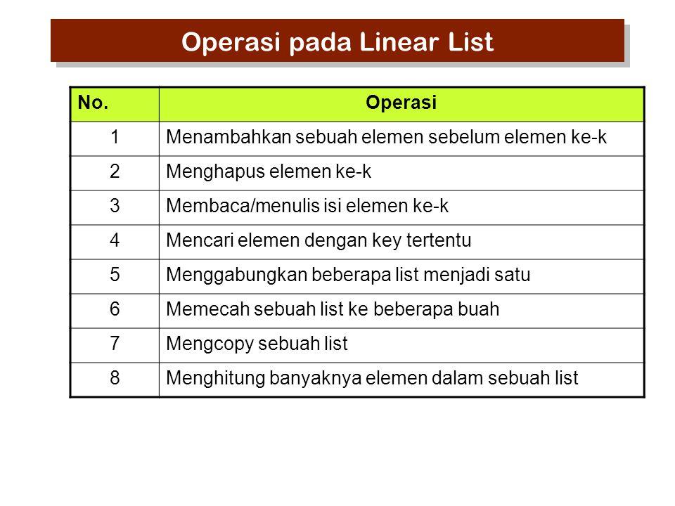 No.Operasi 1Menambahkan sebuah elemen sebelum elemen ke-k 2Menghapus elemen ke-k 3Membaca/menulis isi elemen ke-k 4Mencari elemen dengan key tertentu
