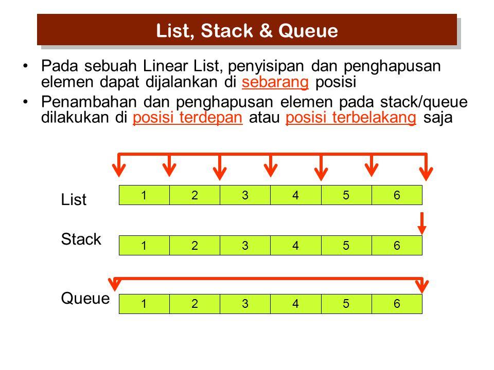 Pada sebuah Linear List, penyisipan dan penghapusan elemen dapat dijalankan di sebarang posisi Penambahan dan penghapusan elemen pada stack/queue dila