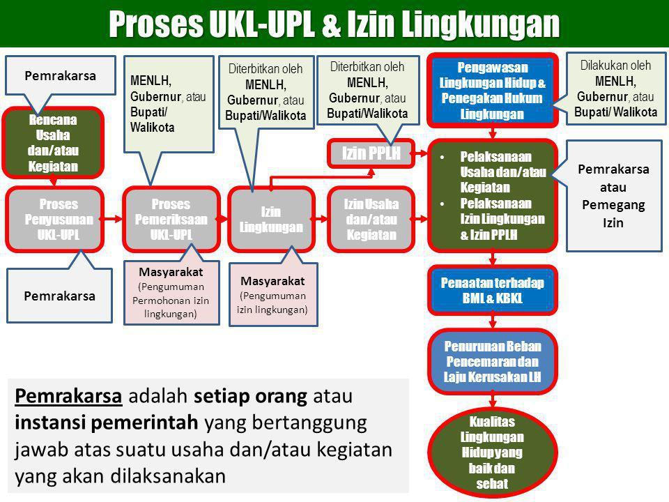 Izin Usaha dan/atau Kegiatan Izin PPLH Izin Lingkungan Proses Pemeriksaan UKL-UPL Rencana Usaha dan/atau Kegiatan Pemrakarsa Proses Penyusunan UKL-UPL Pelaksanaan Usaha dan/atau Kegiatan Pelaksanaan Izin Lingkungan & Izin PPLH Penurunan Beban Pencemaran dan Laju Kerusakan LH Penaatan terhadap BML & KBKL Kualitas Lingkungan Hidup yang baik dan sehat Proses UKL-UPL & Izin Lingkungan Pemrakarsa atau Pemegang Izin MENLH, Gubernur, atau Bupati/ Walikota Diterbitkan oleh MENLH, Gubernur, atau Bupati/Walikota Pengawasan Lingkungan Hidup & Penegakan Hukum Lingkungan Dilakukan oleh MENLH, Gubernur, atau Bupati/ Walikota Pemrakarsa Masyarakat (Pengumuman Permohonan izin lingkungan) Masyarakat (Pengumuman izin lingkungan) Pemrakarsa adalah setiap orang atau instansi pemerintah yang bertanggung jawab atas suatu usaha dan/atau kegiatan yang akan dilaksanakan