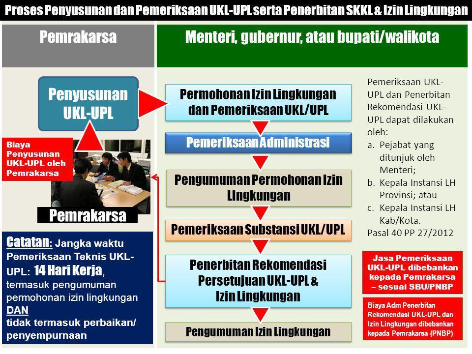 PemrakarsaMenteri, gubernur, atau bupati/walikota Proses Penyusunan dan Pemeriksaan UKL-UPL serta Penerbitan SKKL & Izin Lingkungan Penyusunan UKL-UPL Pemrakarsa Pemeriksaan Administrasi Permohonan Izin Lingkungan dan Pemeriksaan UKL/UPL Pemeriksaan Substansi UKL/UPL Penerbitan Rekomendasi Persetujuan UKL-UPL & Izin Lingkungan Pengumuman Permohonan Izin Lingkungan Pengumuman Izin Lingkungan Catatan : Jangka waktu Pemeriksaan Teknis UKL- UPL: 14 Hari Kerja, termasuk pengumuman permohonan izin lingkungan DAN tidak termasuk perbaikan/ penyempurnaan Pemeriksaan UKL- UPL dan Penerbitan Rekomendasi UKL- UPL dapat dilakukan oleh: a.Pejabat yang ditunjuk oleh Menteri; b.Kepala Instansi LH Provinsi; atau c.Kepala Instansi LH Kab/Kota.