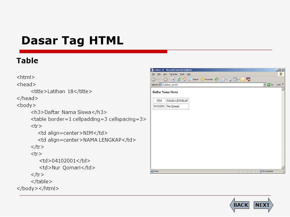 Dasar Tag HTML Table (kolom bewarna) Latihan 19 Daftar Nama Siswa NIM NAMA LENGKAP 04102001 Nur Qomari NEXTBACK